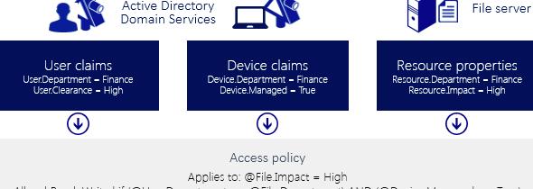 Mise en oeuvre de Dynamic Access Control